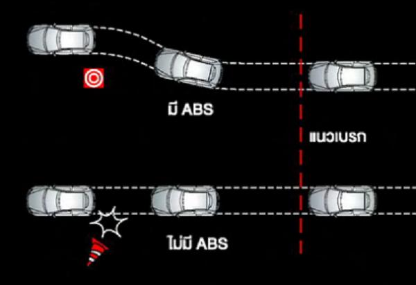 ระบบป้องกันล็อค ABS (Anti – lock Braking System)