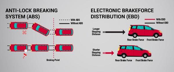 ระบบเบรก ABS ที่มาพร้อมกับ ระบบ EBD