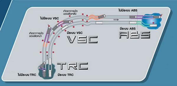 ระบบป้องกันล้อหมุนฟรี TRC , ระบบควบคุมการทรงตัว VSC, ระบบเบรก ABS