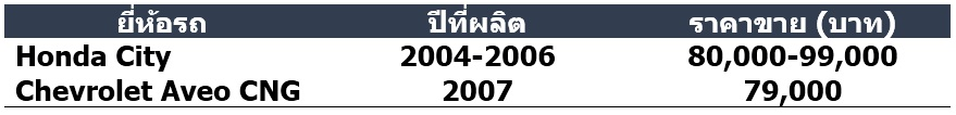 ขายรถหลุดจํานํา 2019