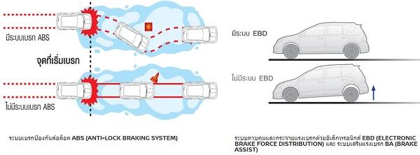ระบบเบรก ABS และ EBD