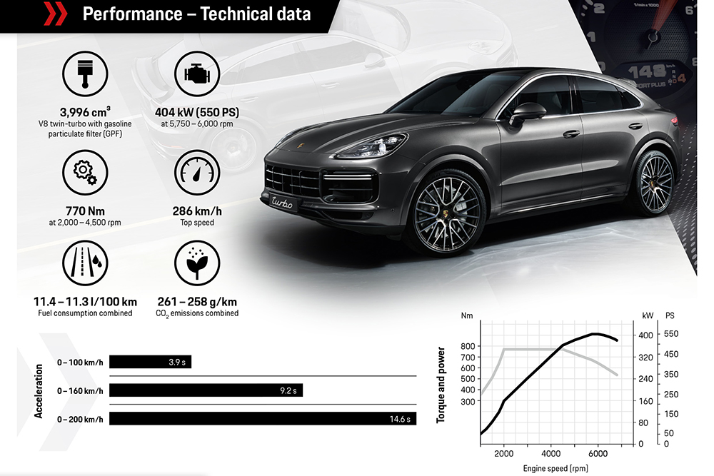 และ Porsche Cayenne Coupe Turbo