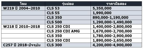 ราคา Mercedes-Benz CLS  มือสอง