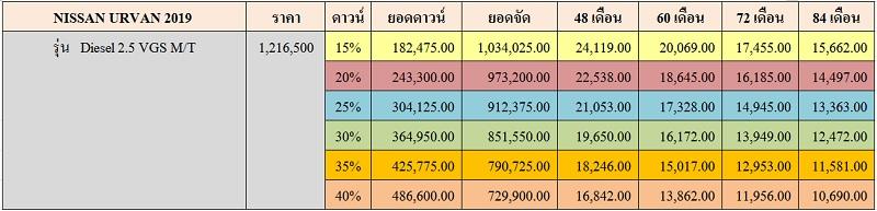 ราคาและตารางผ่อน NISSAN URVAN 2019