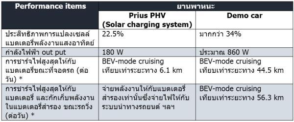 Toyota ทดสอบติดตั้ง solar cells
