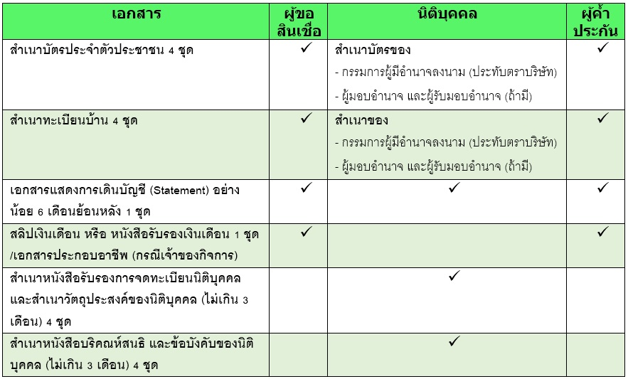 Kleasing ธนาคารกสิกรไทย