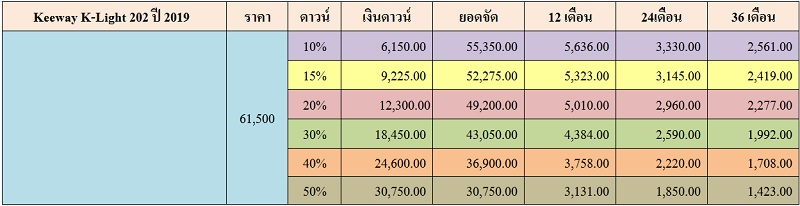 ราคาและตารางผ่อน Keeway K-Light 202 ปี 2019