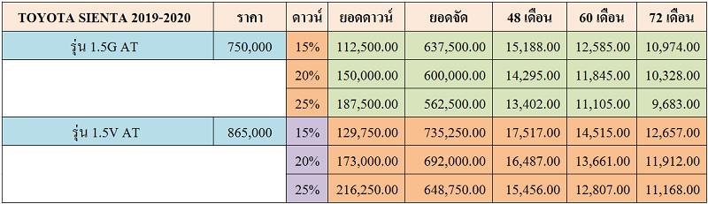 ราคาและตารางผ่อน TOYOTA SIENTA 2019-2020