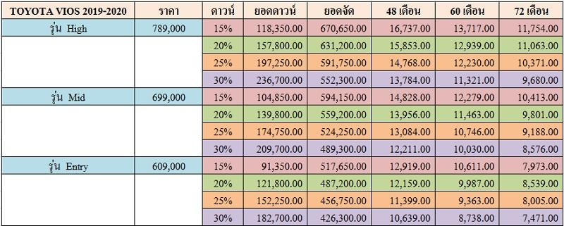 ราคาและตารางผ่อน TOYOTA VIOS 2019-2020