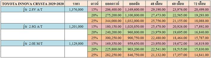 ราคาและตารางผ่อน TOYOTA INNOVA CRYSTA 2019-2020