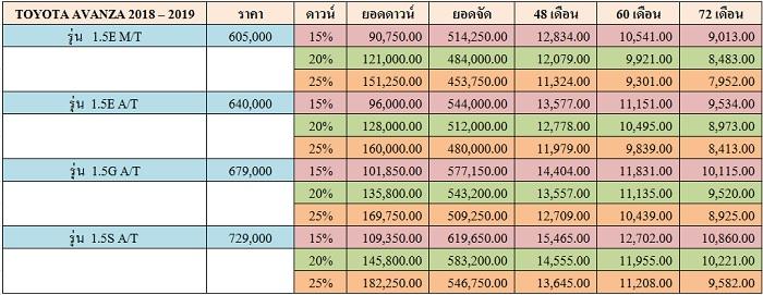 ราคาและตารางผ่อน TOYOTA AVANZA 2018 – 2019