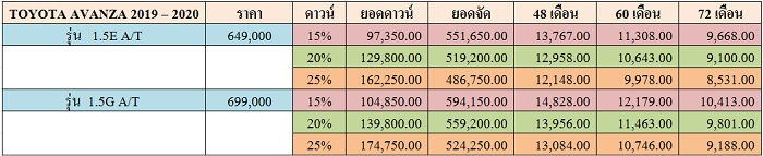 ราคาและตารางผ่อน TOYOTA AVANZA 2019 – 20120