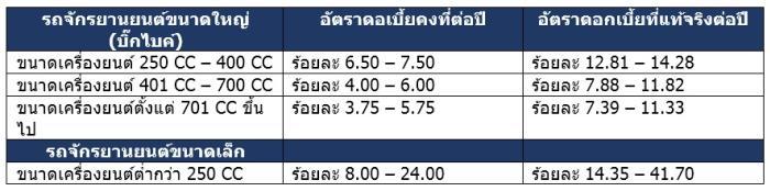 สินเชื่อเช่าซื้อรถกสิกรไทย