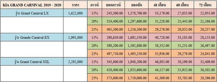 ราคาและตารางผ่อน KIA GRAND CARNIVAL 2019 - 2020