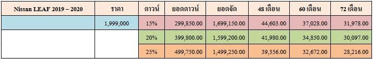 ราคาและตารางผ่อน NISSAN LEFT 2019 - 2020