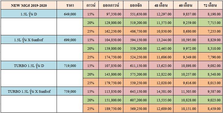 ราคาและตารางผ่อน NEW MG5 2019-2020