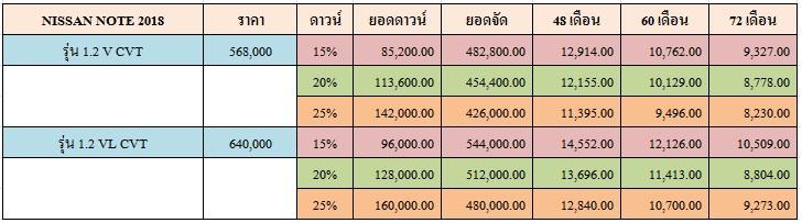 ราคาและตารางผ่อน NISSAN NOTE 2018
