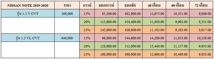 ราคาและตารางผ่อน NISSAN NOTE 2019-2020
