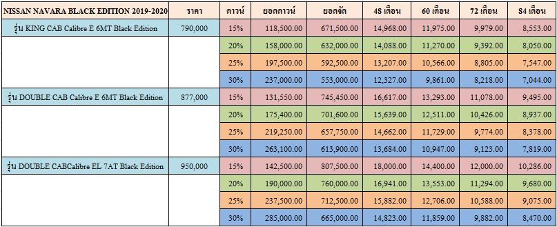 ราคาและตารางผ่อน NISSAN NAVARA  BLACK EDITION 2019-2020