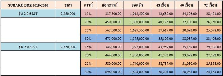 ราคาและตารางผ่อน SUBARU BRZ 2019-2020