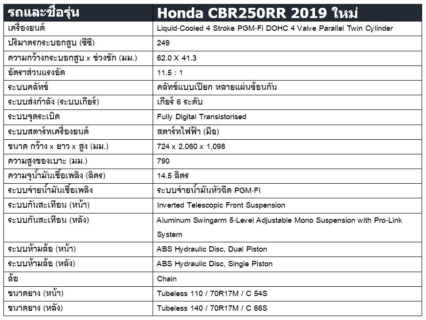 สเปค Honda CBR250RR 2019