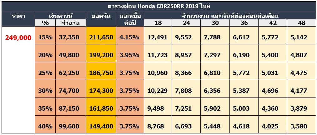 ตารางผ่อน Honda CBR250RR 2019