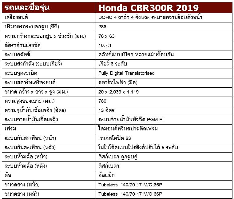 สเปค Honda CBR300R 2019