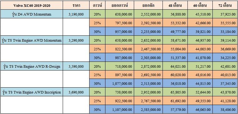 ราคาและตารางผ่อน Volvo XC60 2019-2020