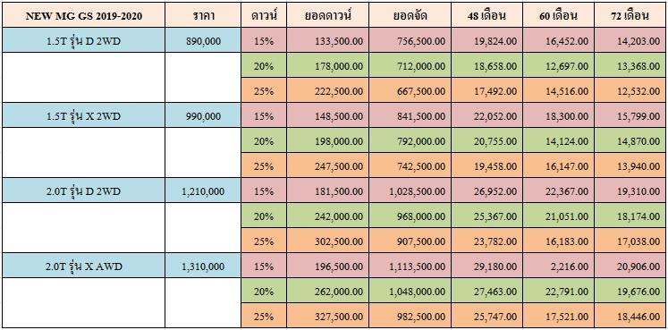 ราคาและตารางผ่อน  NEW MG GS 2019-2020