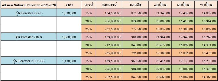 ราคาและตารางผ่อน  All new Subaru Forester 2019-2020
