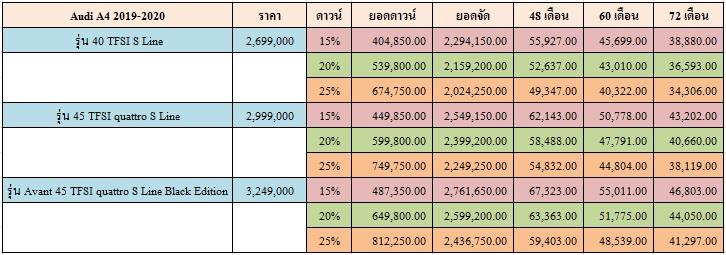 ราคาและตารางผ่อน AUDI A4 2019-2020