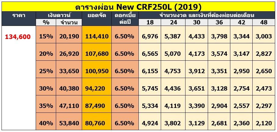 ตารางผ่อน New CRF250L (2019)