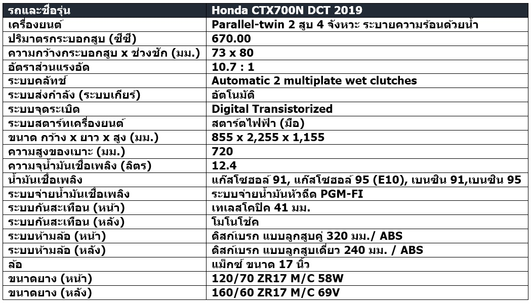 สเปก  Honda CTX700N DCT 2019