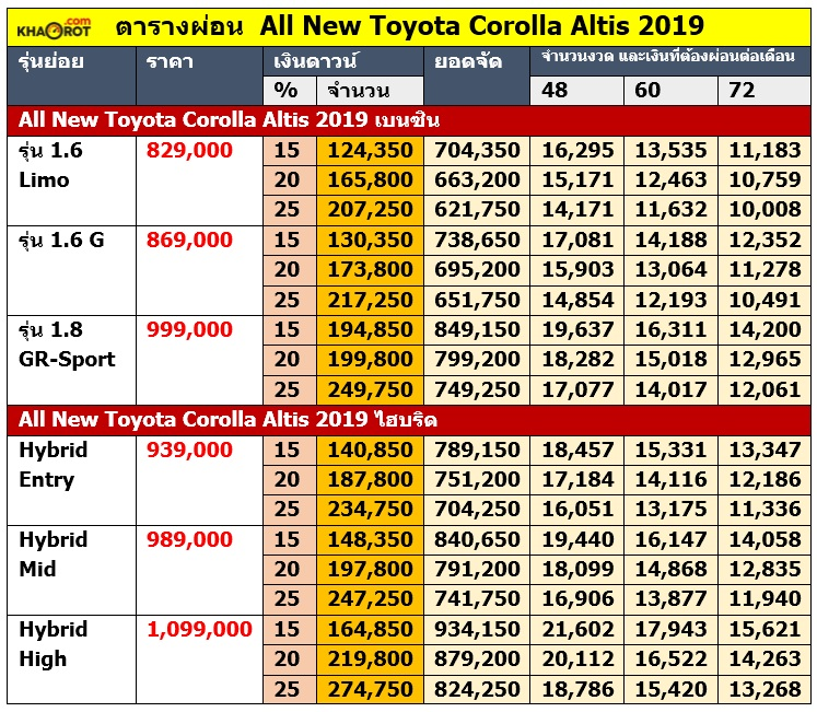 ตารางผ่อน All New Toyota Corolla Altis 2019