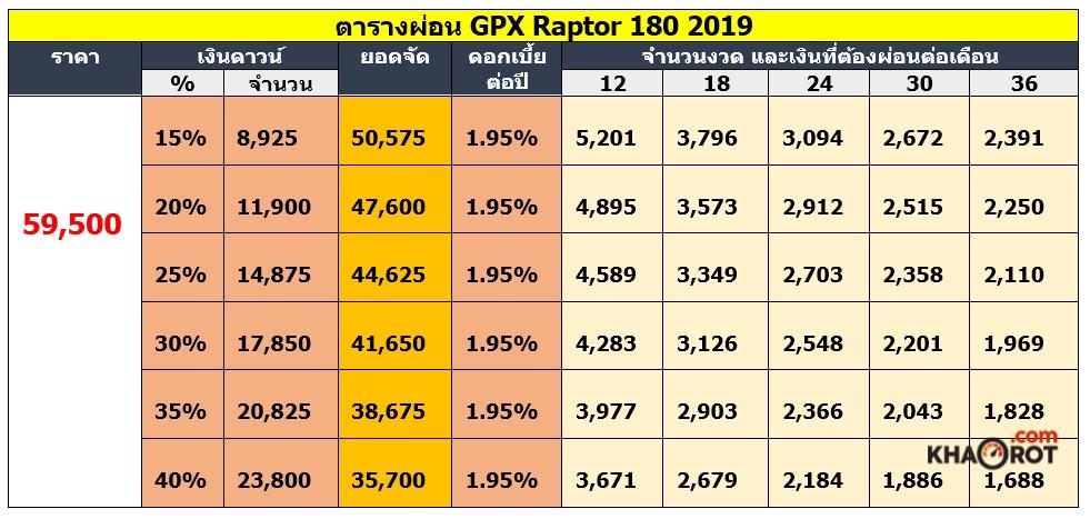 ตารางผ่อน  GPX Raptor 180 2019