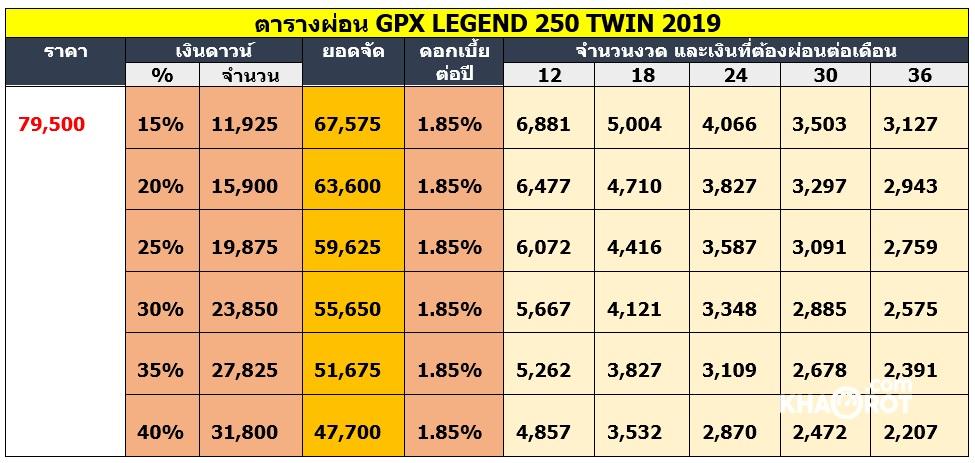 ตารางผ่อน GPX legend-250-twin-2019