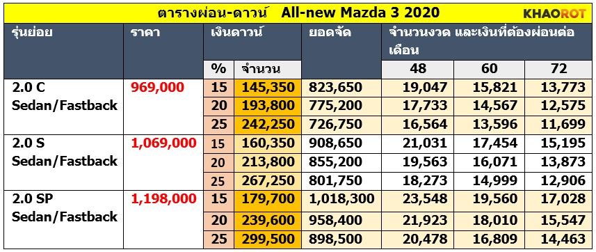 ตารางผ่อน-ดาวน์ All-new Mazda 3 2020