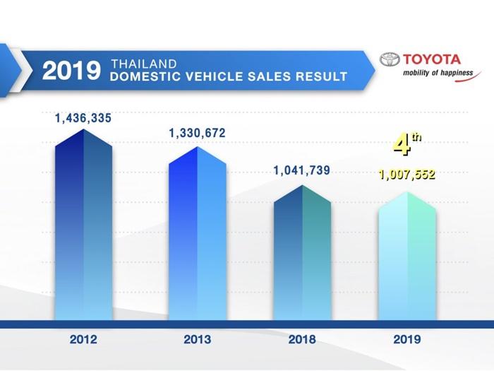 ยอดขายรถยนต์ 2562