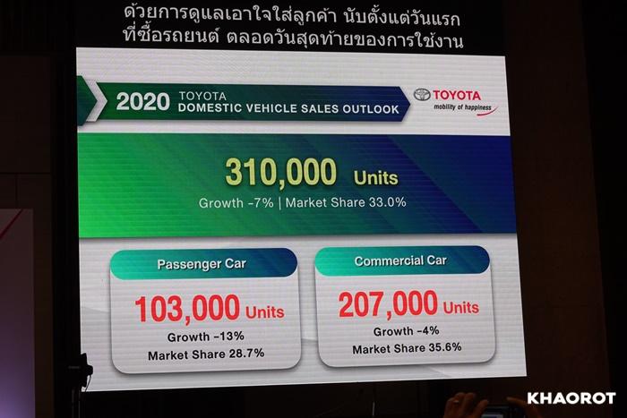 ยอดขายรถยนต์ 2563