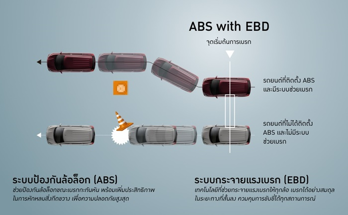 ABS และ EBD