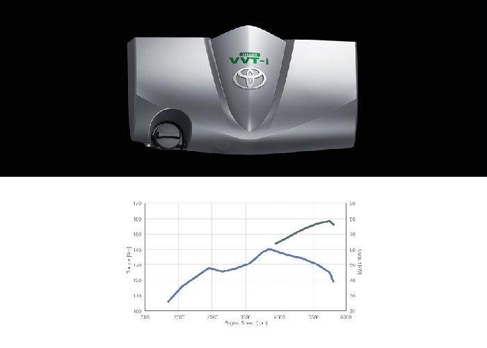 Toyota Sienta ขับเคลื่อนด้วยขุมพลังเครื่องยนต์เบนซิน 1.5 ลิตร