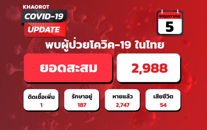 สถิติผู้ป่วยโควิด-19 (COVID-19) ในประเทศไทย ประจำวันที่ 5 พฤษภาคม2563