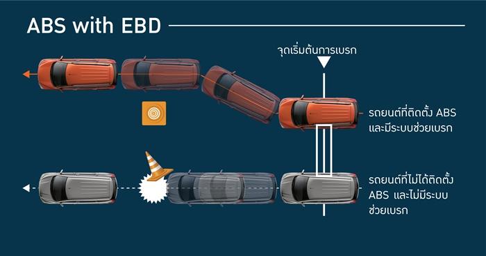 ระบบป้องกันล้อล็อก ABS และระบบกระจายแรงเบรกอิเล็กทรอนิกส์ EBD