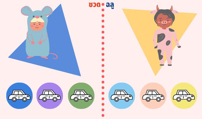 สีรถถูกโฉลกปีชวด-ฉลู