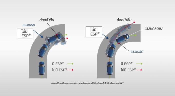 ระบบควบคุมเสถียรภาพการทรงตัว ESP