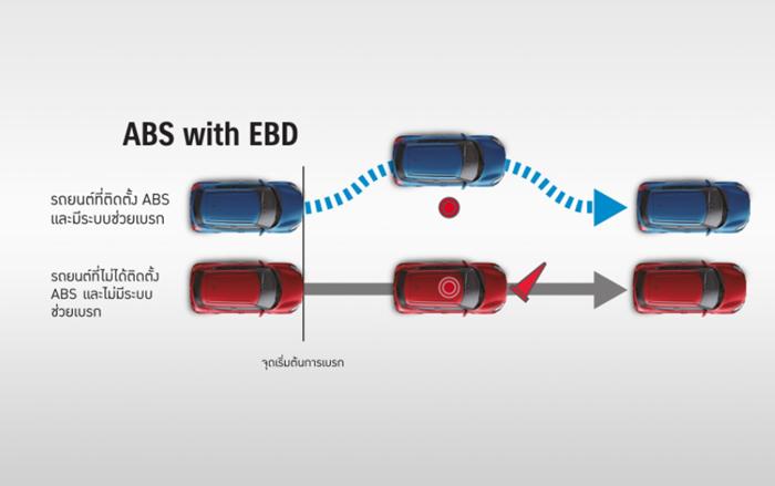 ระบบเบรก ABS และระบบกระจายแรงเบรก EBD