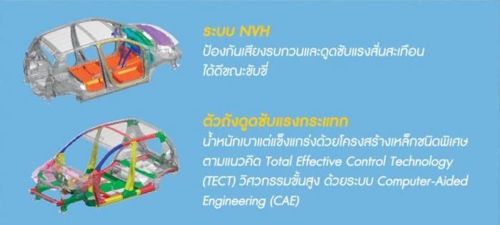 ระบบ NVH Celerio