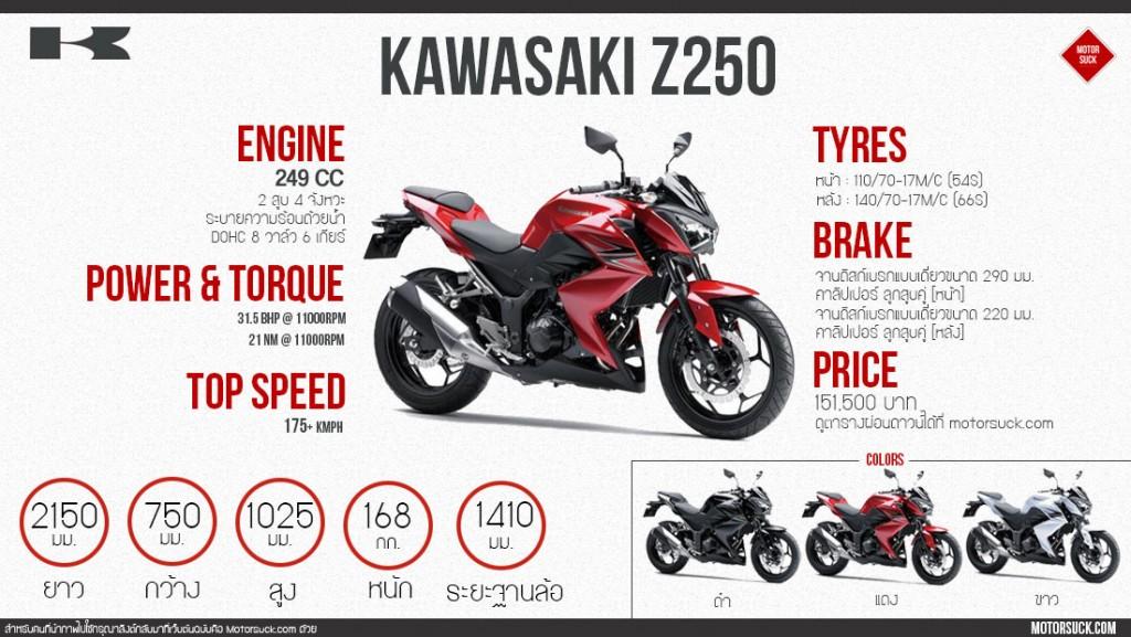 รายละเอียด kawasaki z250