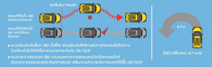 ระบบล็อกล้อ และกระจายแรงเบรค EBD Suzuki Celerio