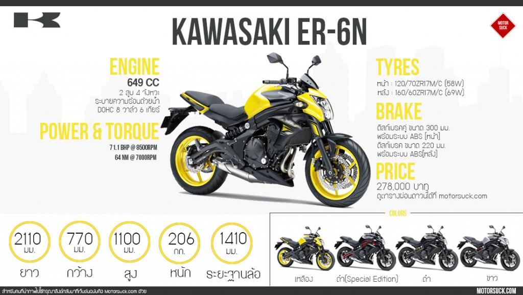 Kawasaki Er6n Infographics